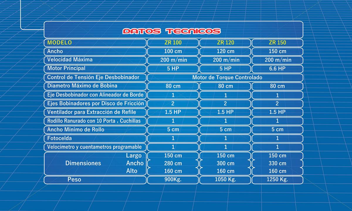 ZR-100-120-150-CARACTERISTCAS